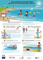 5 règles essentielles en Longe Côte Marche aquatique